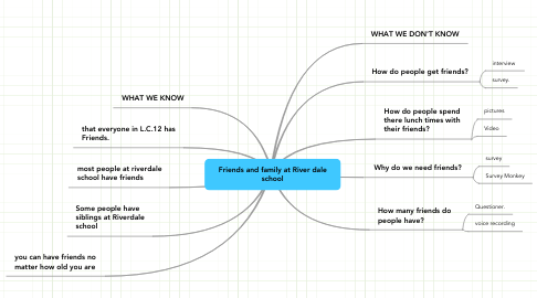 Mind Map: Friends and family at River dale