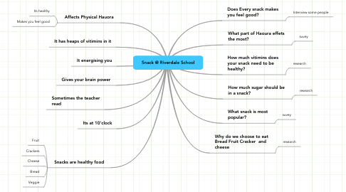 Mind Map: Snack @ Riverdale School