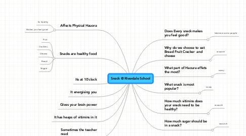 Mind Map: Snack @ Riverdale School