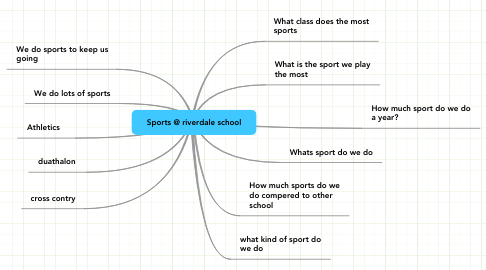 Mind Map: Sports @ riverdale school