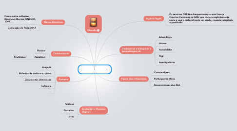 Mind Map: Recursos Educativos Abertos
