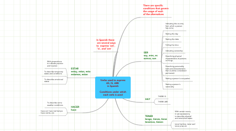 Mind Map: Verbs used to express AS, IS, ARE  in Spanish  Conditions under which each verb is used