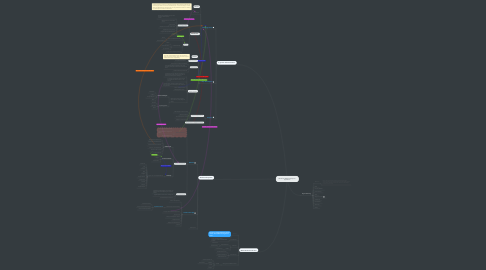 Mind Map: Workflow Web Developer / SysAdmin