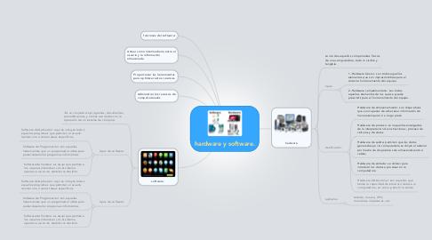 Mind Map: hardware y software.