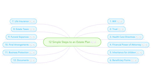 Mind Map: 12 Simple Steps to an Estate Plan