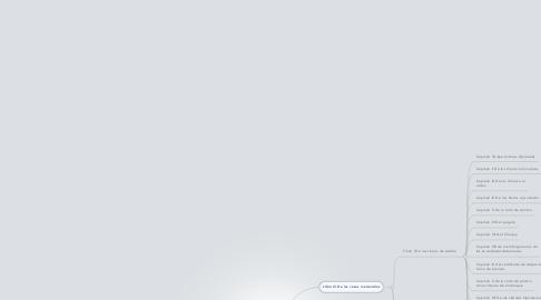 Mind Map: Codigo de Comercio