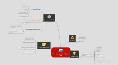 Mind Map: Система управления Базами Данных