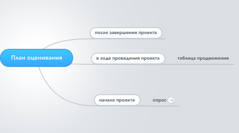 Mind Map: План оценивания