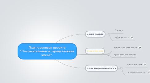 """Mind Map: План оценивая проекта """"Положительные и отрицательные числа""""."""