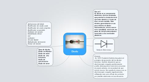 Mind Map: Diodo