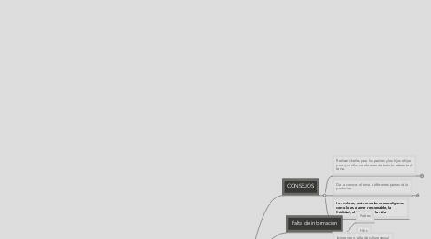 Mind Map: El Embarazo en la adolescencia
