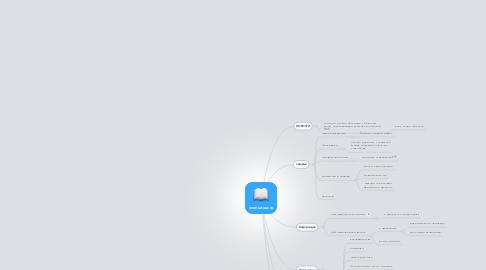 Mind Map: vremiatour.ru