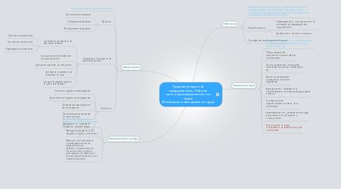 Mind Map: Трудови ресурси на предприятието. Работна сила и производителност на труда. Мотивация и заплащане на труда