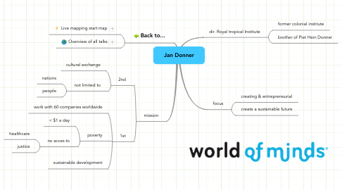 Mind Map: Jan Donner