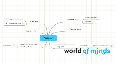 "Mind Map: ""Wattcher"""