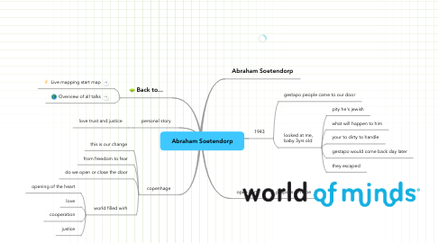 Mind Map: Abraham Soetendorp