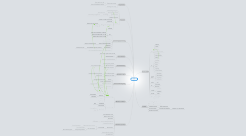 Mind Map: Soufege