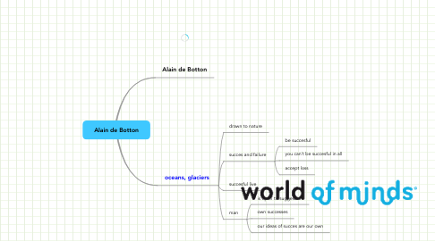 Mind Map: Alain de Botton