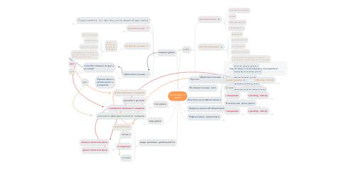 Mind Map: Конструктор урока