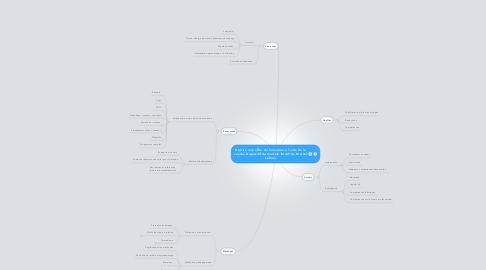 Mind Map: Décrire une offre de formation à l'aide de la couche Dispositif du modèle IMAIP de Marcel Lebrun