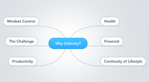 Mind Map: Why Sobriety?