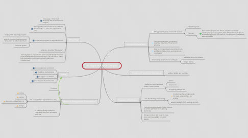 Mind Map: Al. Applications on Campus