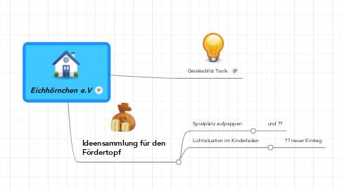 Mind Map: Eichhörnchen e.V