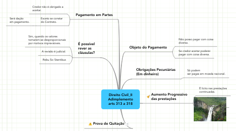 Mind Map: Direito Civil_II Adimplemento arts 313 a 318
