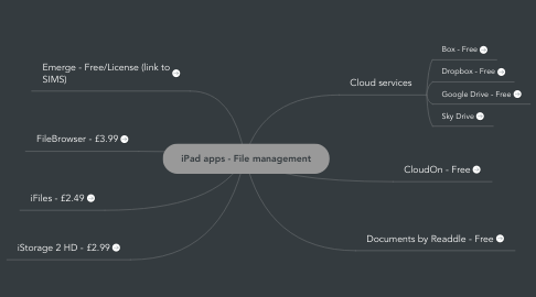 Mind Map: iPad apps - File management