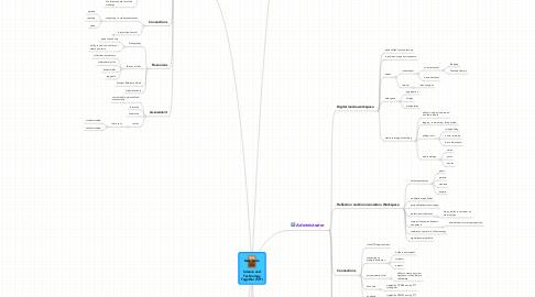 Mind Map: Science andTechnologyTogether (STT)