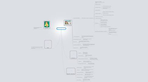 Mind Map: Norma IEEE 830 ERS