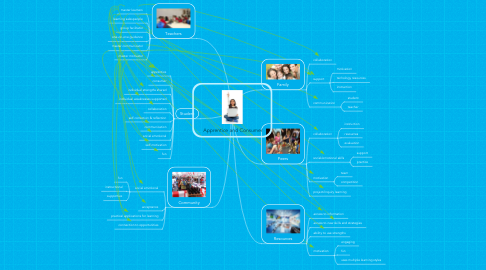 Mind Map: Apprentice and Consumer