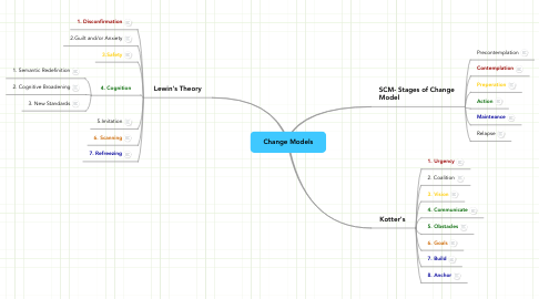 Mind Map: Change Models