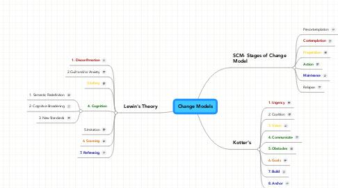 Mind Map: Change Models