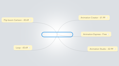 Mind Map: iPad apps - Flipbook animation