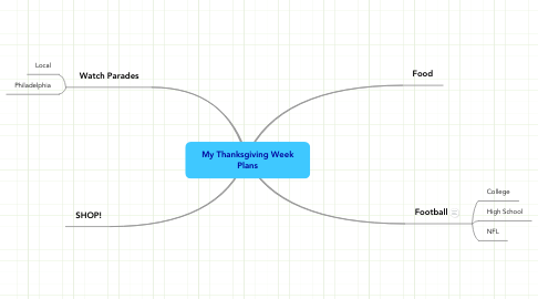 Mind Map: My Thanksgiving Week