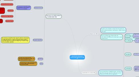 Mind Map: Especificación de Requisitos Software según el estándar de IEEE 830
