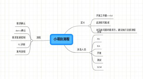 Mind Map: 小项目流程