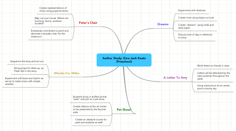 Mind Map: Author Study: Ezra Jack Keats (Preschool)
