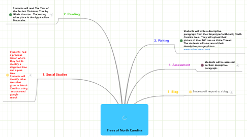Mind Map: Trees of North Carolina