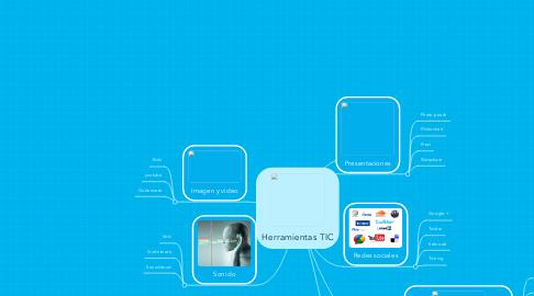 Mind Map: Herramientas TIC