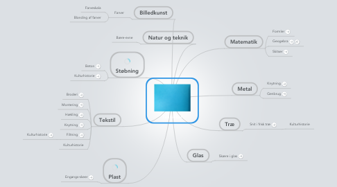 Mind Map: Teknikker