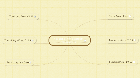 Mind Map: iPad apps - Fun classroom management