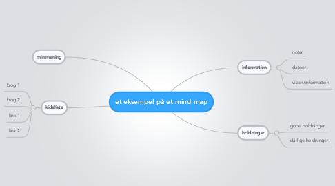 Mind Map: et eksempel på et mind map