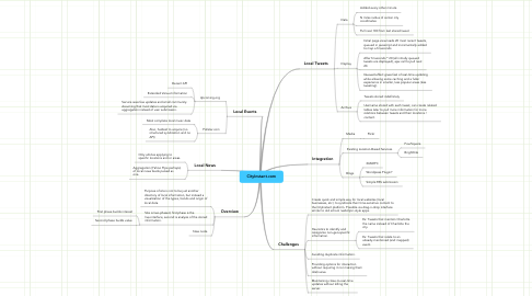 Mind Map: CityInstant.com