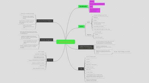 Mind Map: Manifesto RecupCrea