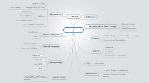 Mind Map: Neuroplasticity