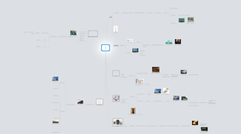 Mind Map: Domestic Waste