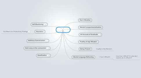 Mind Map: Mindset
