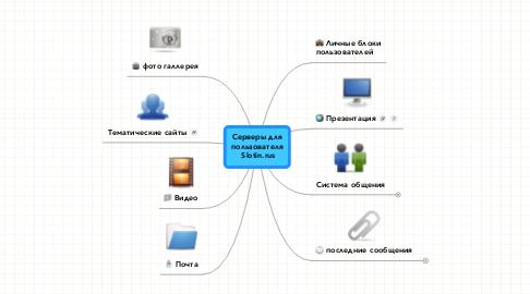 Mind Map: Серверы для пользователя  Slotin.rus